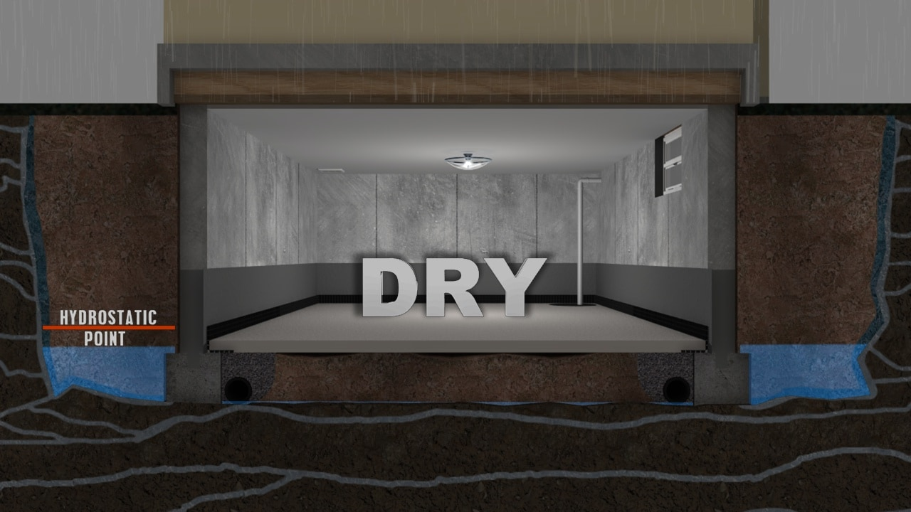 Basement waterproofing american dry basement systems for Dry basement