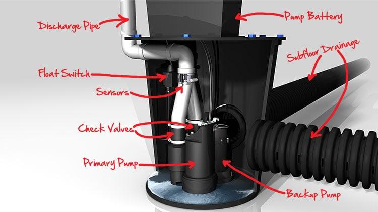 sump pump damp proofing