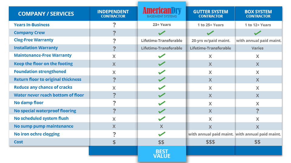 Waterproofing System Comparison