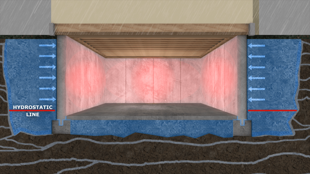 Image of hydrostatic pressure pushing against basement walls from the outside