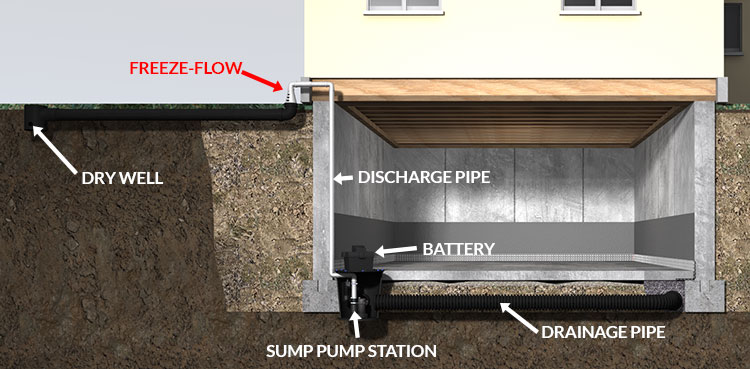 Full perimeter waterproofing system with sump pump battery backup