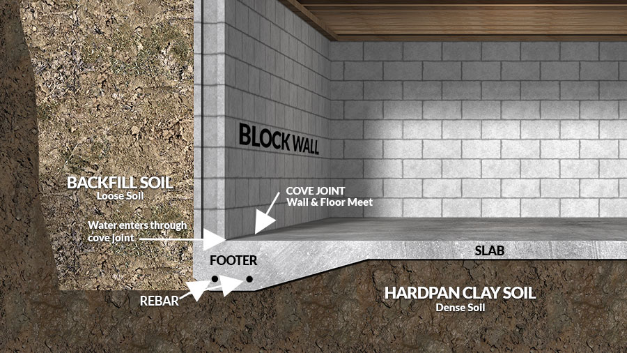 What Is A Monolithic Slab Foundation, How Thick Is A Poured Concrete Basement Wall